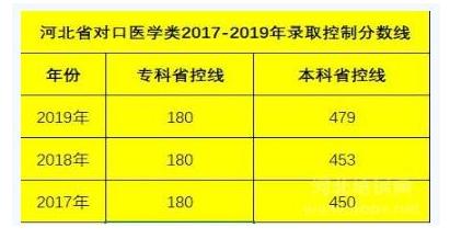 石家庄天使护士学校2021年考大专多少分
